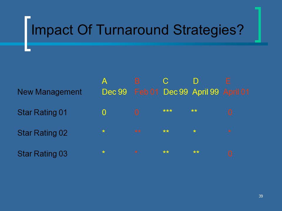 39 Impact Of Turnaround Strategies.