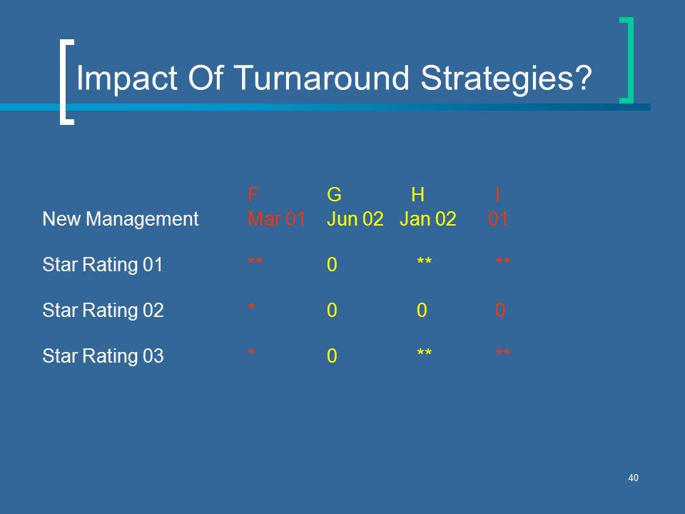40 Impact Of Turnaround Strategies.