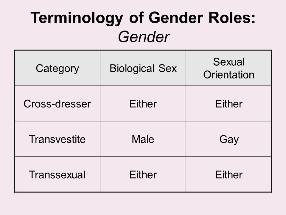 Terminology of Gender Roles: Gender CategoryBiological Sex Sexual Orientation Cross-dresserEither TransvestiteMaleGay TranssexualEither