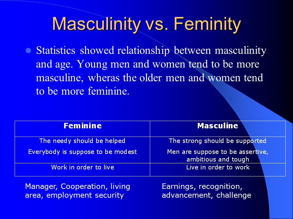 Masculinity vs.Feminity Statistics showed relationship between masculinity and age.
