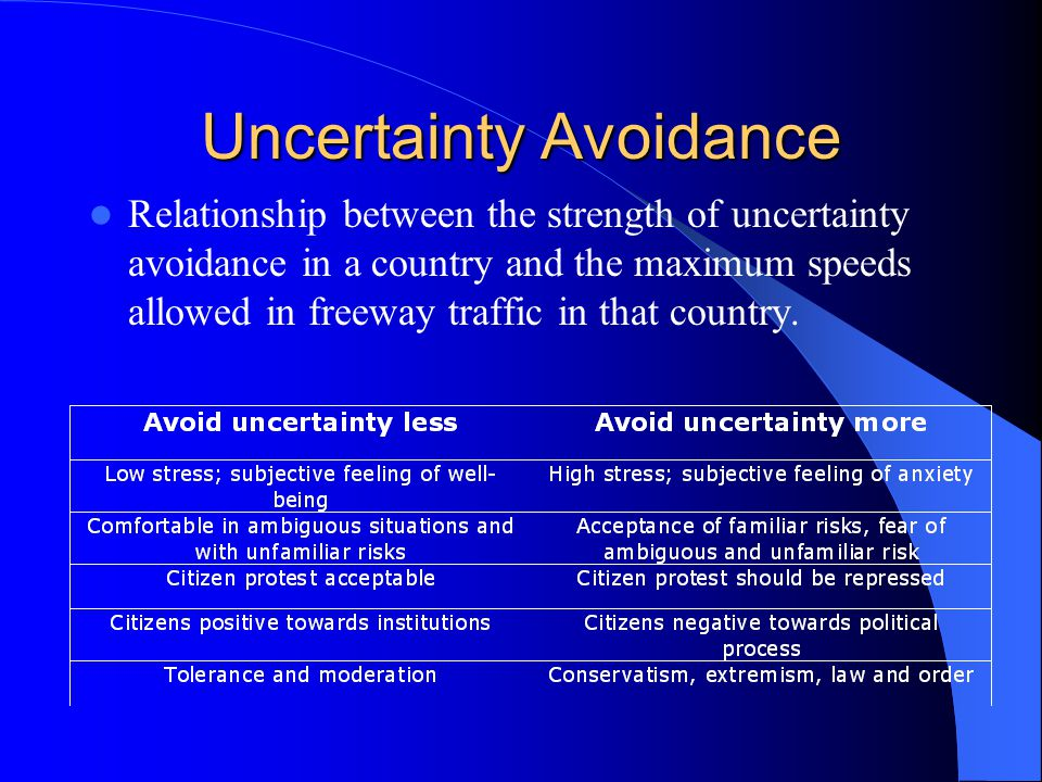 Uncertainty Avoidance Relationship between the strength of uncertainty avoidance in a country and the maximum speeds allowed in freeway traffic in that country.