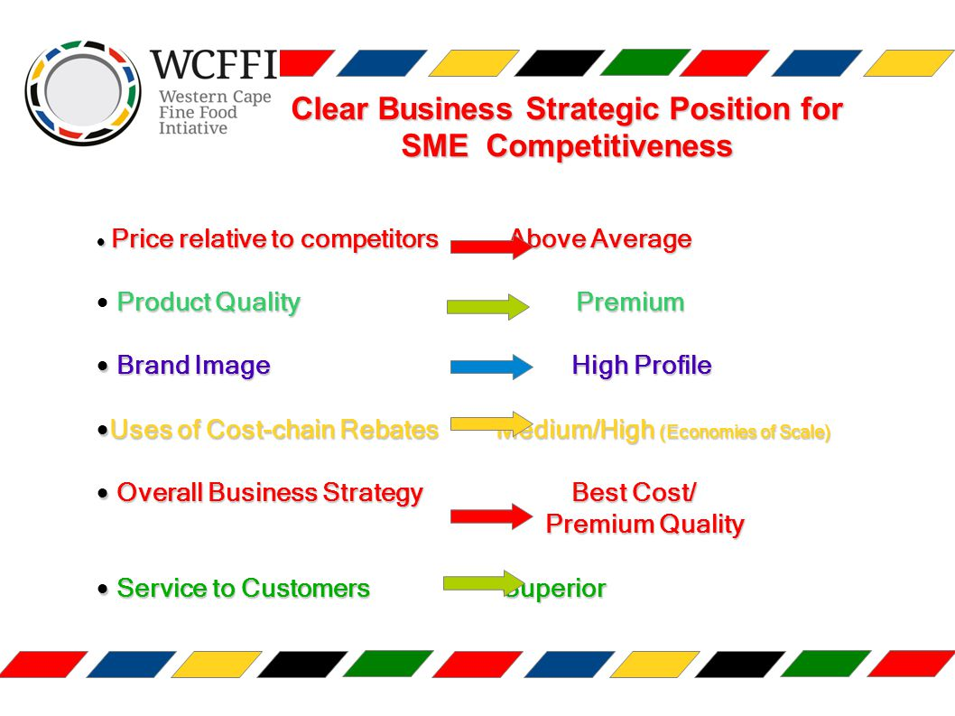 Clear Business Strategic Position for SME Competitiveness  Price relative to competitorsAbove Average Product QualityPremium  Product QualityPremium  Brand ImageHigh Profile  Brand Image High Profile  Uses of Cost-chain RebatesMedium/High (Economies of Scale)  Uses of Cost-chain Rebates Medium/High (Economies of Scale)  Overall Business StrategyBest Cost/  Overall Business Strategy Best Cost/ Premium Quality Premium Quality  Service to CustomersSuperior  Service to Customers Superior