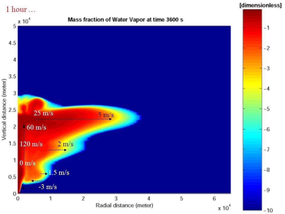 1 hour … 25 m/s 5 m/s 0 m/s 120 m/s 60 m/s 2 m/s 1.5 m/s -3 m/s