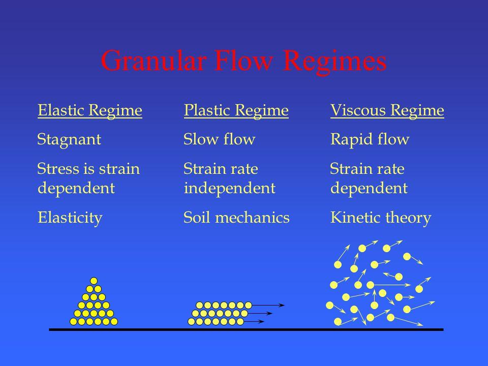 Granular Flow Regimes Elastic RegimePlastic RegimeViscous Regime StagnantSlow flowRapid flow Stress is strainStrain rateStrain rate dependentindependentdependent ElasticitySoil mechanicsKinetic theory