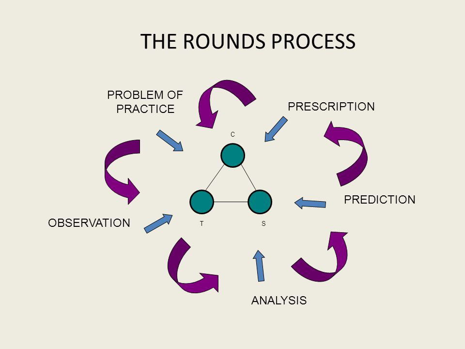 THE ROUNDS PROCESS PROBLEM OF PRACTICE OBSERVATION ANALYSIS PREDICTION PRESCRIPTION TS C