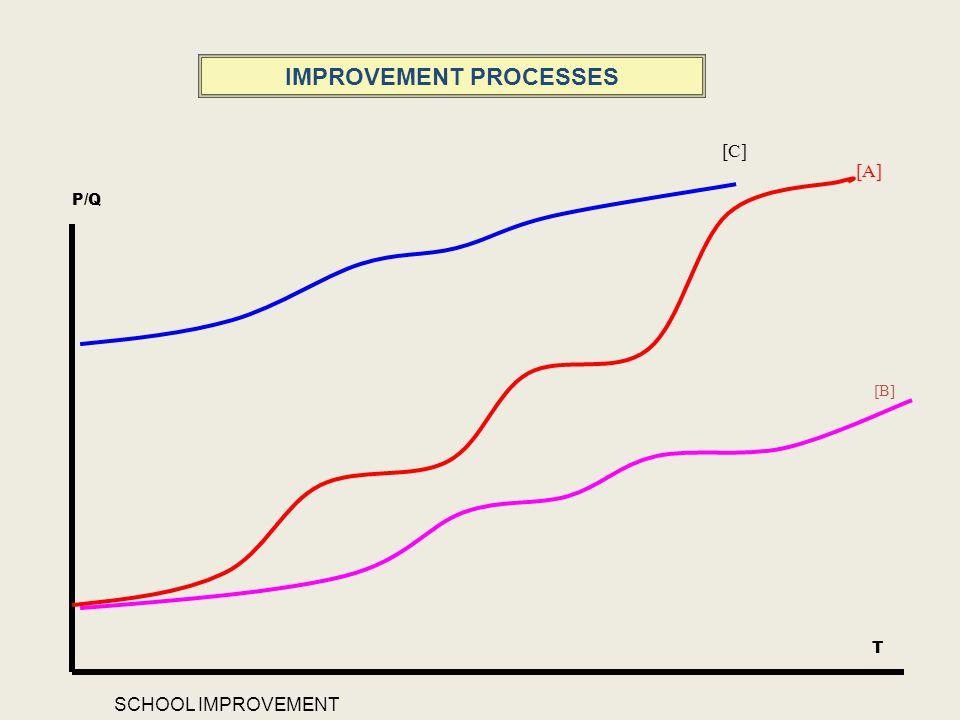 IMPROVEMENT PROCESSES [A] [B] [C] P/Q T SCHOOL IMPROVEMENT