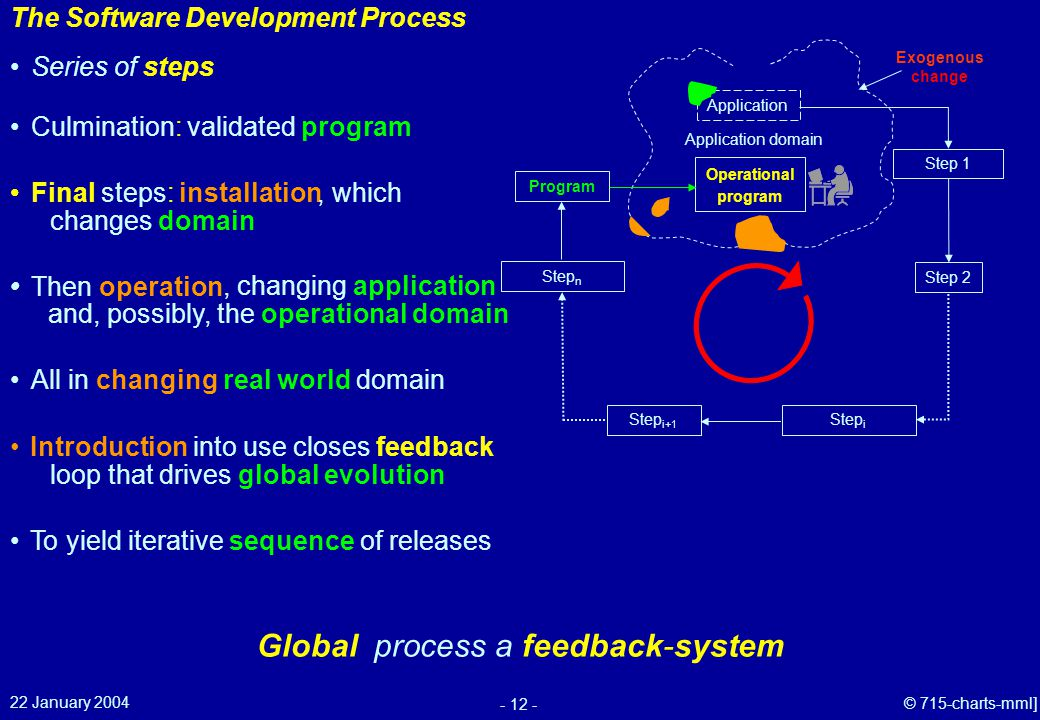 22 January 2004 - 12 - © 715-charts-mml] Global process a feedback-system The Software Development Process Exogenous change All in changing real world domain Introduction into use closes feedback loop that drives global evolution To yield iterative sequence of releases Culmination: validated program Program Series of steps Step n Final steps: installation Then operation, changing application, which changes domain Application Application domain Step 2 Step 1 Step i Step i+1 Operational program and, possibly, the operational domain