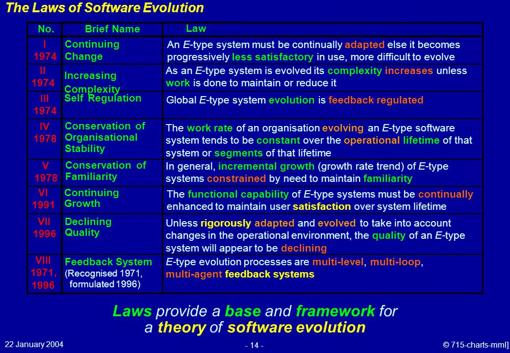 22 January 2004 - 14 - © 715-charts-mml] The Laws of Software Evolution Laws provide a base and framework for a theory of software evolution III 1974 Self Regulation Global E-type system evolution is feedback regulated II 1974 Increasing Complexity As an E-type system is evolved its complexity increases unless work is done to maintain or reduce it IV 1978 Conservation of Organisational Stability The work rate of an organisation evolving an E-type software system tends to be constant over the operational lifetime of that system or segments of that lifetime VI 1991 Continuing Growth The functional capability of E-type systems must be continually enhanced to maintain user satisfaction over system lifetime VII 1996 Declining Quality Unless rigorously adapted and evolved to take into account changes in the operational environment, the quality of an E-type system will appear to be declining VIII 1971, 1996 Feedback System (Recognised 1971, formulated 1996) E-type evolution processes are multi-level, multi-loop, multi-agent feedback systems V 1978 In general, incremental growth (growth rate trend) of E-type systems constrained by need to maintain familiarity Conservation of Familiarity I 1974 Continuing Change An E-type system must be continually adapted else it becomes progressively less satisfactory in use, more difficult to evolve No.Brief Name Law