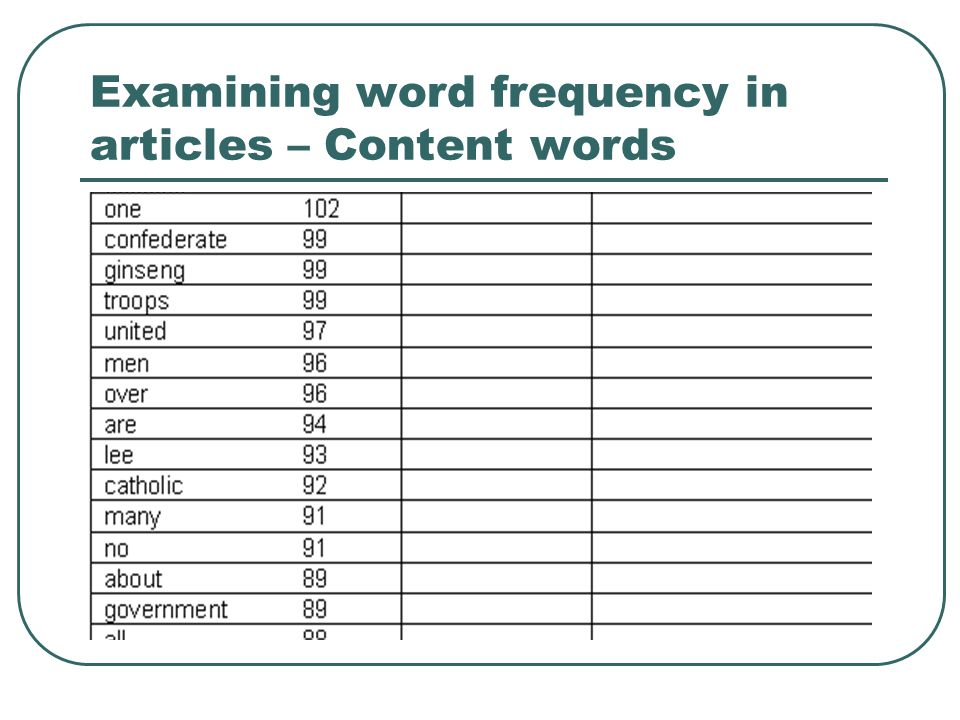 Examining word frequency in articles – Content words
