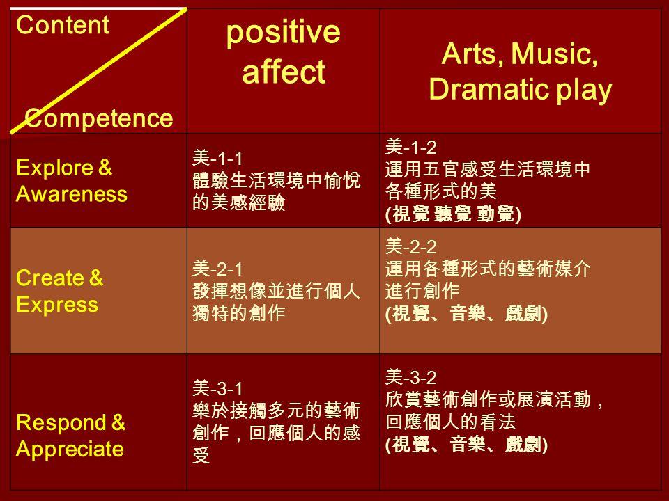 Content Competence positive affect Arts, Music, Dramatic play Explore & Awareness 美 -1-1 體驗生活環境中愉悅 的美感經驗 美 -1-2 運用五官感受生活環境中 各種形式的美 ( 視覺 聽覺 動覺 ) Create & Express 美 -2-1 發揮想像並進行個人 獨特的創作 美 -2-2 運用各種形式的藝術媒介 進行創作 ( 視覺、音樂、戲劇 ) Respond & Appreciate 美 -3-1 樂於接觸多元的藝術 創作,回應個人的感 受 美 -3-2 欣賞藝術創作或展演活動, 回應個人的看法 ( 視覺、音樂、戲劇 )