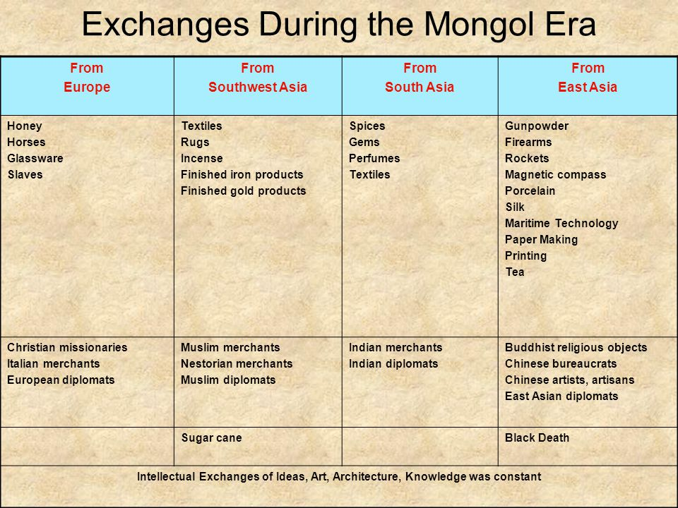 Exchanges During the Mongol Era From Europe From Southwest Asia From South Asia From East Asia Honey Horses Glassware Slaves Textiles Rugs Incense Finished iron products Finished gold products Spices Gems Perfumes Textiles Gunpowder Firearms Rockets Magnetic compass Porcelain Silk Maritime Technology Paper Making Printing Tea Christian missionaries Italian merchants European diplomats Muslim merchants Nestorian merchants Muslim diplomats Indian merchants Indian diplomats Buddhist religious objects Chinese bureaucrats Chinese artists, artisans East Asian diplomats Sugar caneBlack Death Intellectual Exchanges of Ideas, Art, Architecture, Knowledge was constant