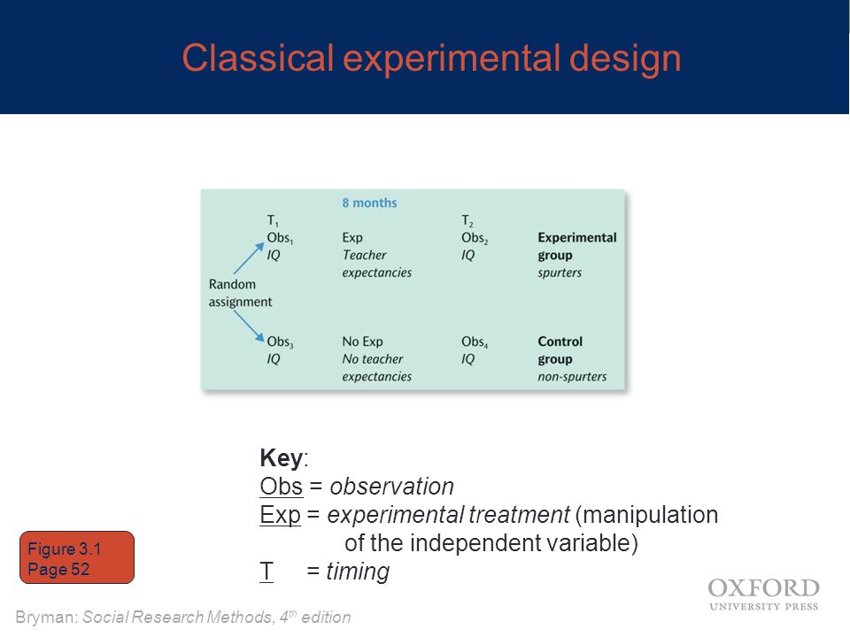 Bryman: Social Research Methods, 4 th edition Classical experimental design Key: Obs = observation Exp = experimental treatment (manipulation of the i
