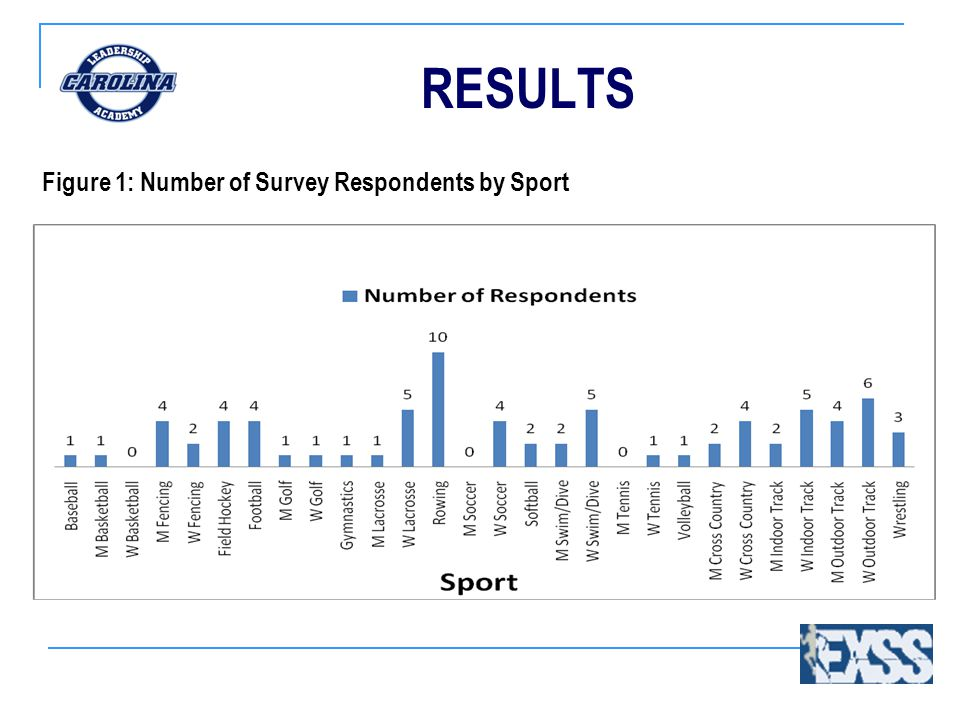RESULTS Figure 1: Number of Survey Respondents by Sport