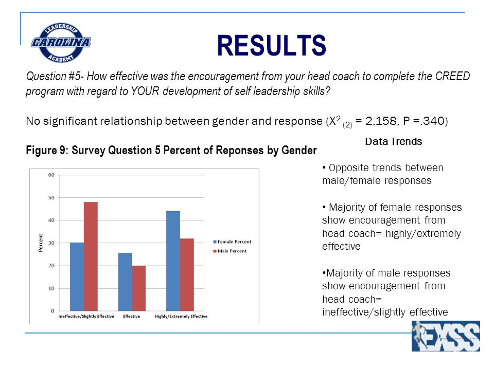 RESULTS Data Trends Opposite trends between male/female responses Majority of female responses show encouragement from head coach= highly/extremely ef