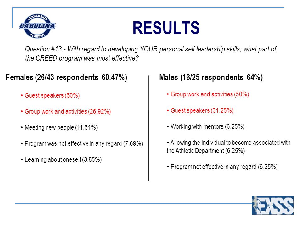 RESULTS Question #13 - With regard to developing YOUR personal self leadership skills, what part of the CREED program was most effective.