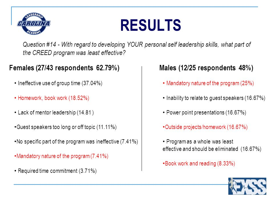 RESULTS Question #14 - With regard to developing YOUR personal self leadership skills, what part of the CREED program was least effective.