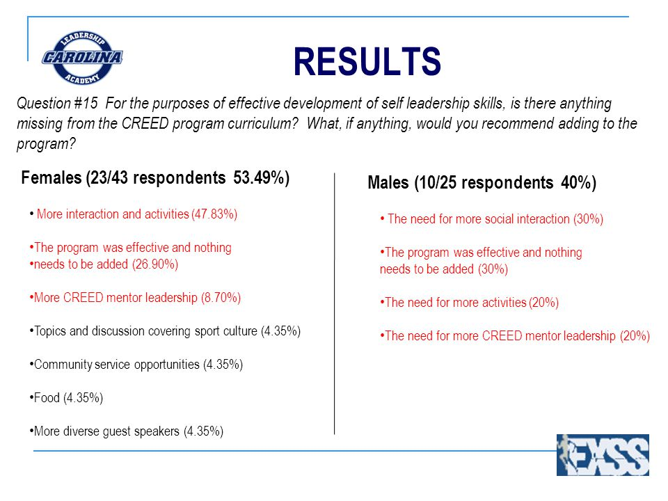 RESULTS Question #15 For the purposes of effective development of self leadership skills, is there anything missing from the CREED program curriculum.