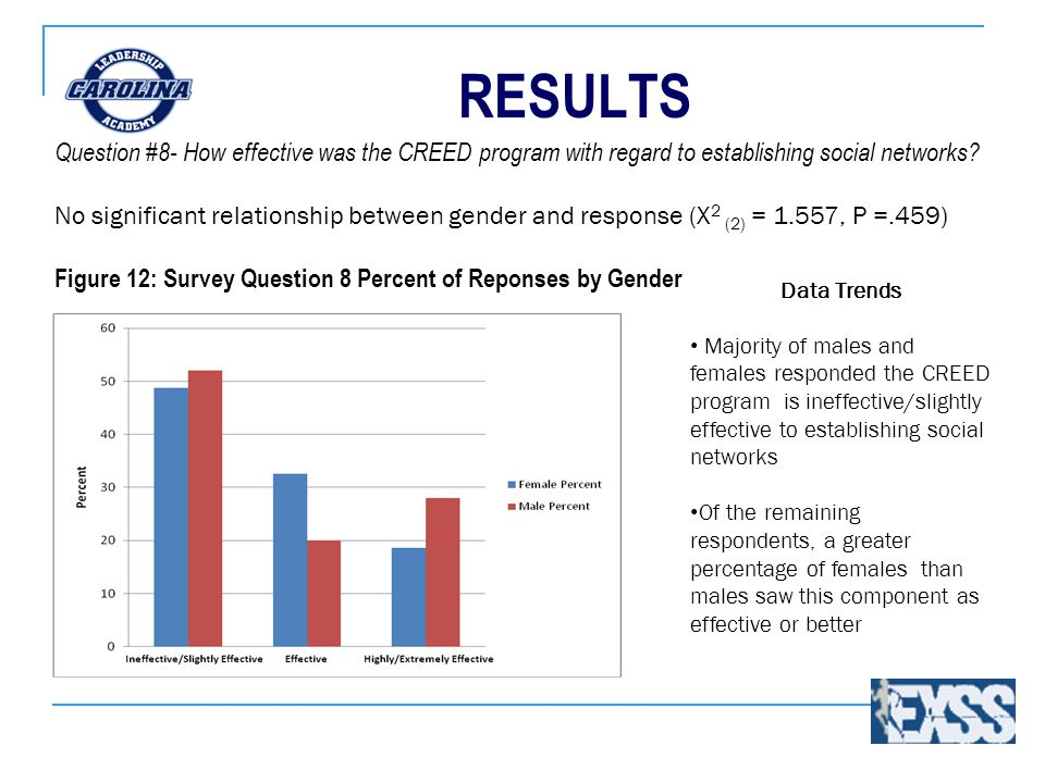 RESULTS Data Trends Majority of males and females responded the CREED program is ineffective/slightly effective to establishing social networks Of the remaining respondents, a greater percentage of females than males saw this component as effective or better Question #8- How effective was the CREED program with regard to establishing social networks.
