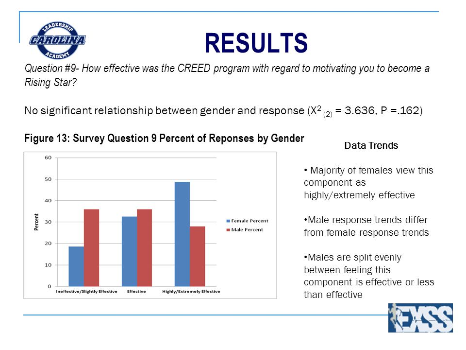 RESULTS Data Trends Majority of females view this component as highly/extremely effective Male response trends differ from female response trends Male
