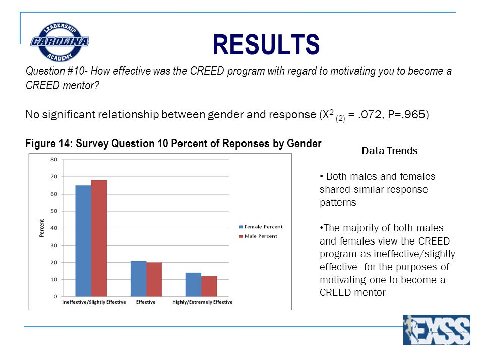 RESULTS Data Trends Both males and females shared similar response patterns The majority of both males and females view the CREED program as ineffective/slightly effective for the purposes of motivating one to become a CREED mentor Question #10- How effective was the CREED program with regard to motivating you to become a CREED mentor.