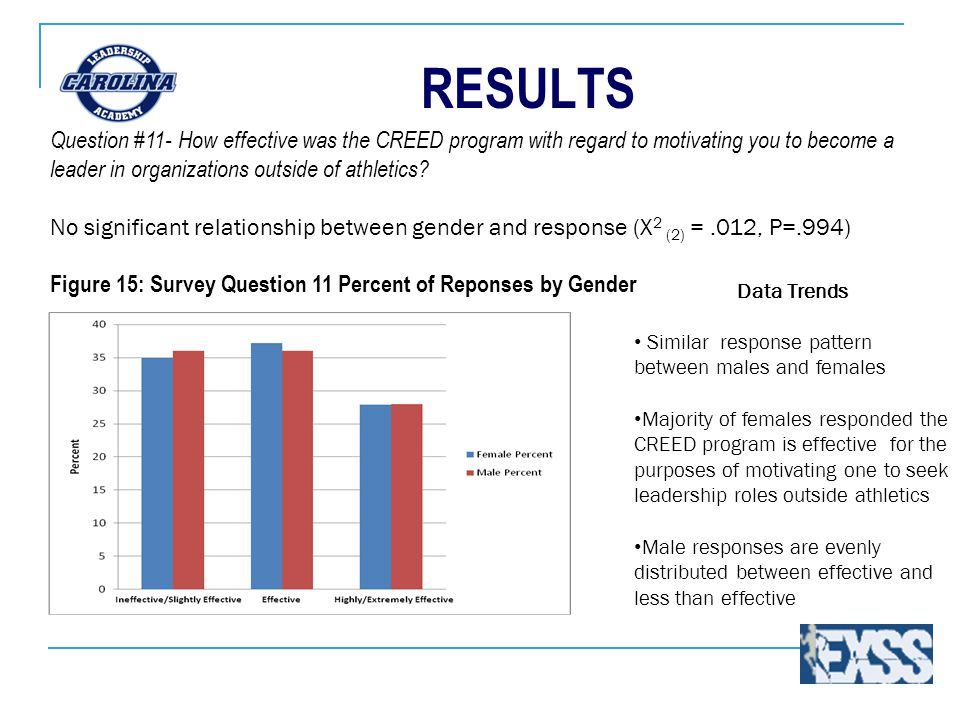 RESULTS Data Trends Similar response pattern between males and females Majority of females responded the CREED program is effective for the purposes of motivating one to seek leadership roles outside athletics Male responses are evenly distributed between effective and less than effective Question #11- How effective was the CREED program with regard to motivating you to become a leader in organizations outside of athletics.