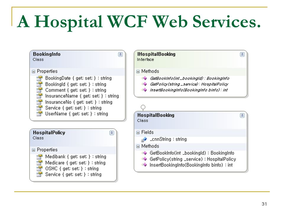A Hospital WCF Web Services. 31