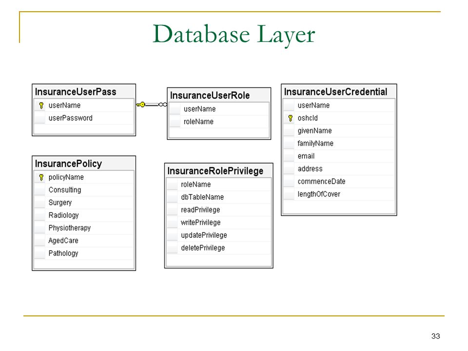 Database Layer 33
