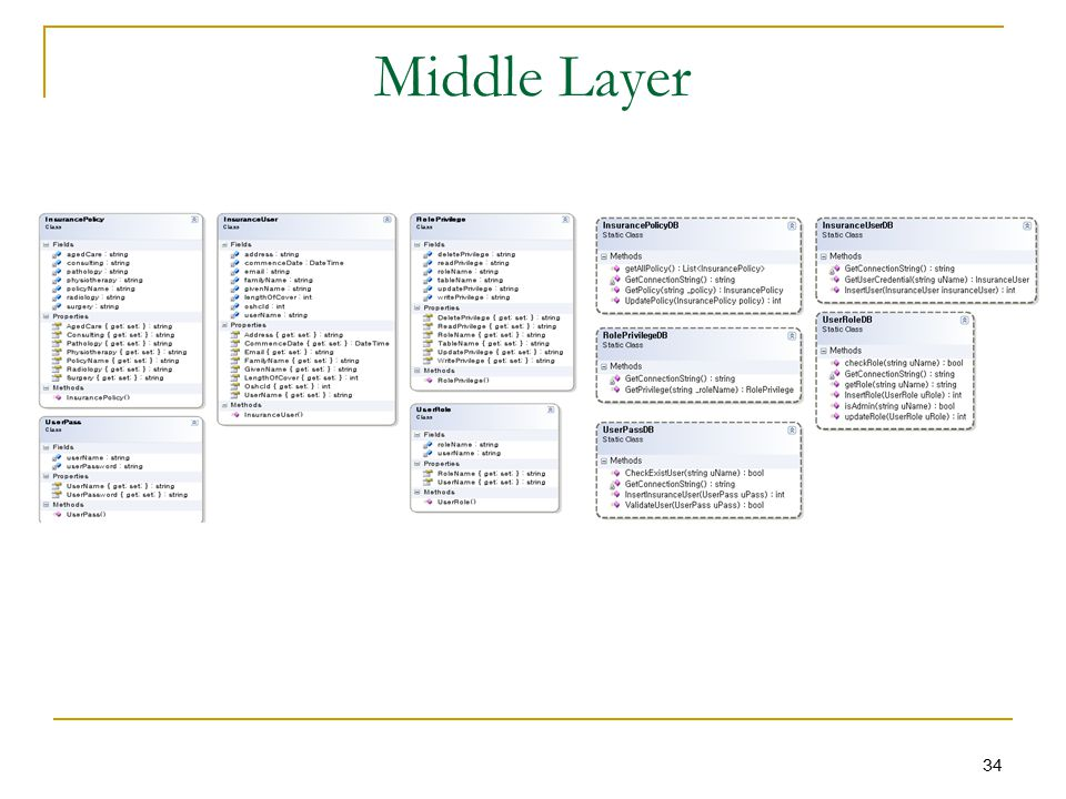 Middle Layer 34