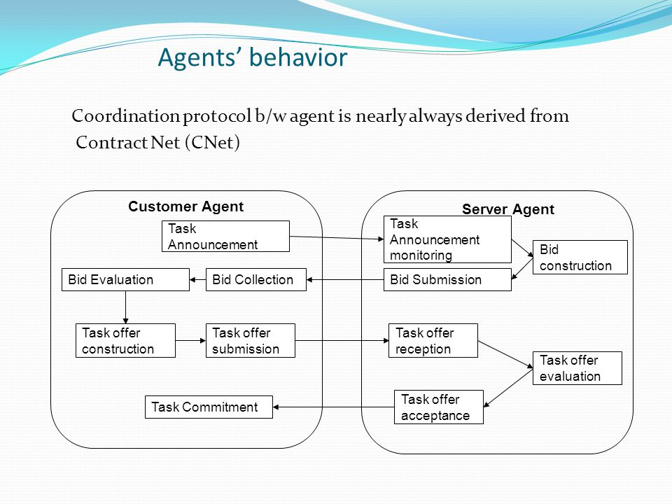 Agents' behavior Coordination protocol b/w agent is nearly always derived from Contract Net (CNet) Task Announcement Bid Collection Task offer submiss