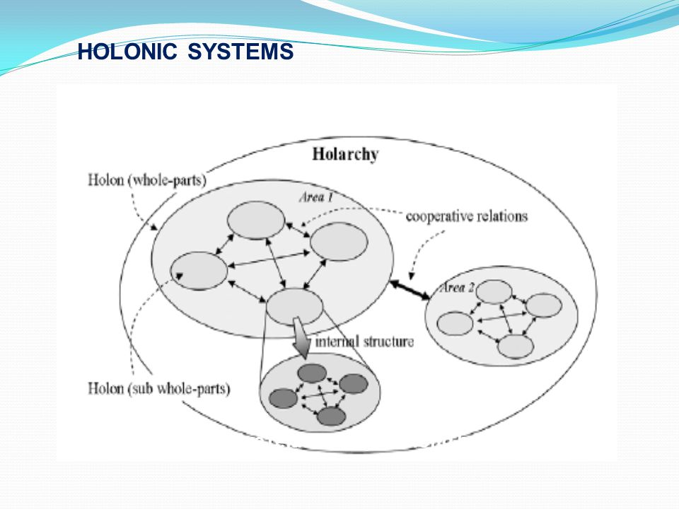 HOLONIC SYSTEMS Cooperative relationships among holons