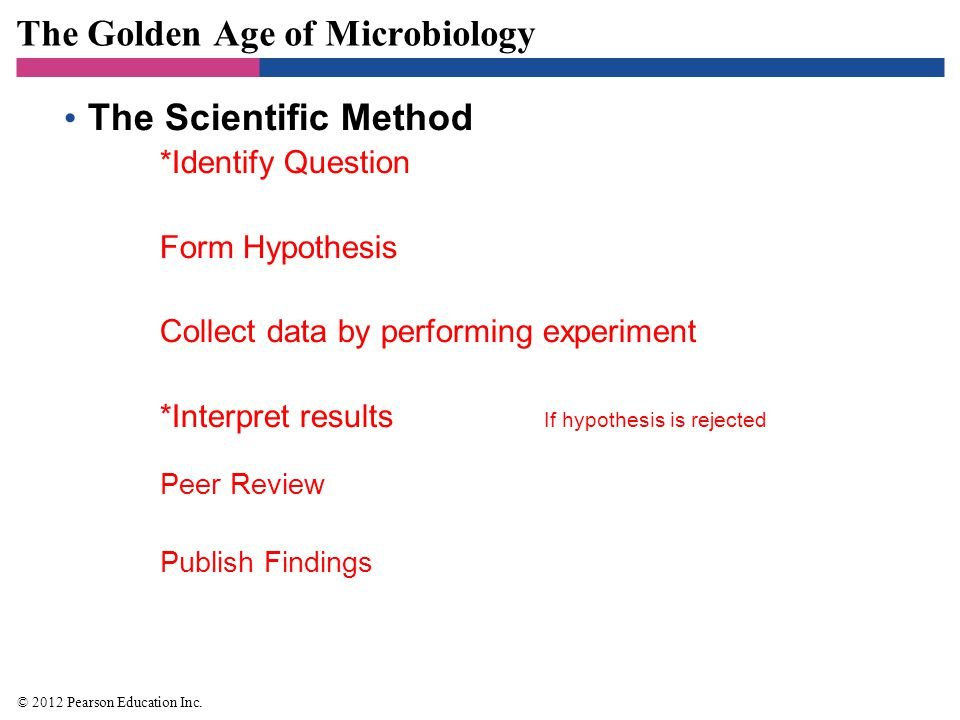 The Golden Age of Microbiology The Scientific Method *Identify Question Form Hypothesis Collect data by performing experiment *Interpret results If hy