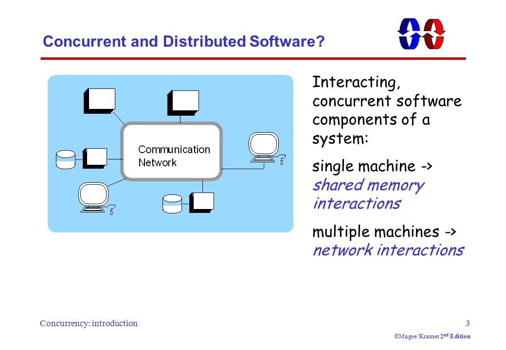 Concurrency: introduction3 ©Magee/Kramer 2 nd Edition Concurrent and Distributed Software? Interacting, concurrent software components of a system: si