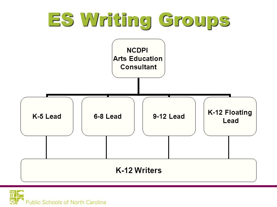 WRITING GROUPS: Arts Education Essential Standards
