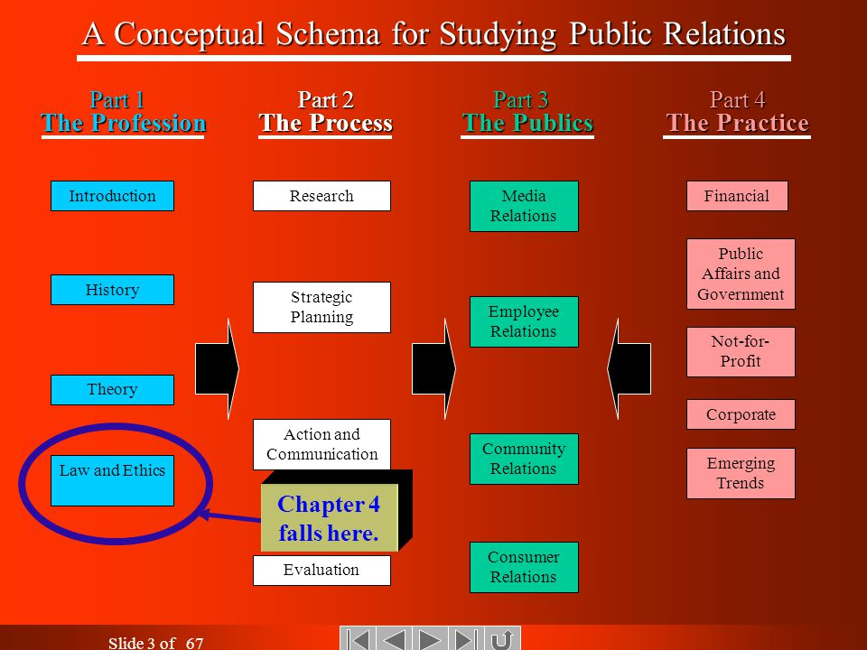 Introduction to Public RelationsLaw and Ethics Slide 2 of 67 An Assignment Reminder… Before viewing this lesson, please read the following textbook ma