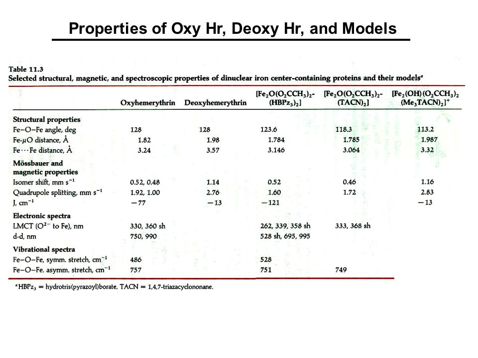 Properties of Oxy Hr, Deoxy Hr, and Models
