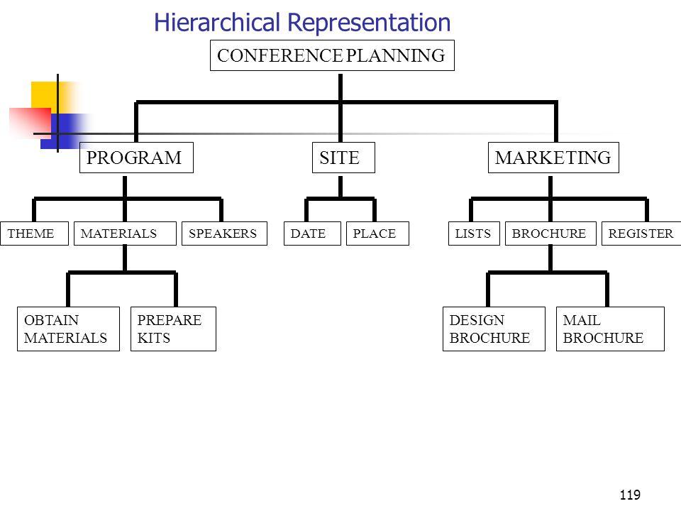 119 Hierarchical Representation CONFERENCE PLANNING SITEMARKETINGPROGRAM DATEPLACETHEMEMATERIALSSPEAKERSLISTSBROCHUREREGISTER OBTAIN MATERIALS PREPARE KITS DESIGN BROCHURE MAIL BROCHURE