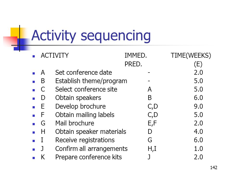 142 Activity sequencing ACTIVITYIMMED.