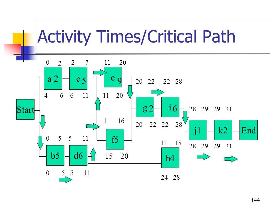 144 Activity Times/Critical Path Start b5d6 a 2c f5 e gi h4 j1k2End 0 2 2 7 11 20 5 9 20 22 22 28 2 6 28 29 29 31 4 6 6 11 11 20 20 22 22 28 11 16 0 5 5 11 11 15 28 29 29 31 0 5 5 11 24 28 15 20