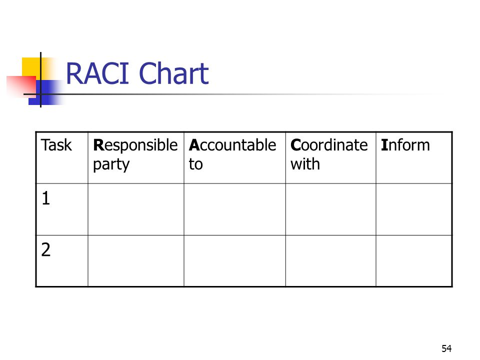 54 RACI Chart TaskResponsible party Accountable to Coordinate with Inform 1 2