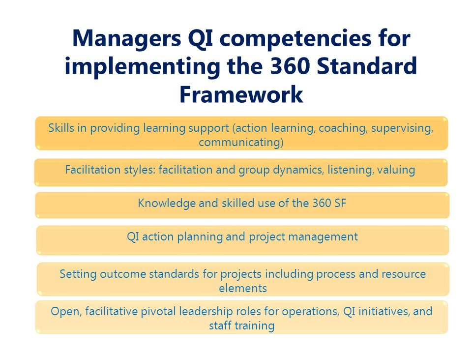 Managers QI competencies for implementing the 360 Standard Framework Skills in providing learning support (action learning, coaching, supervising, communicating) Knowledge and skilled use of the 360 SF Facilitation styles: facilitation and group dynamics, listening, valuing Setting outcome standards for projects including process and resource elements QI action planning and project management Open, facilitative pivotal leadership roles for operations, QI initiatives, and staff training