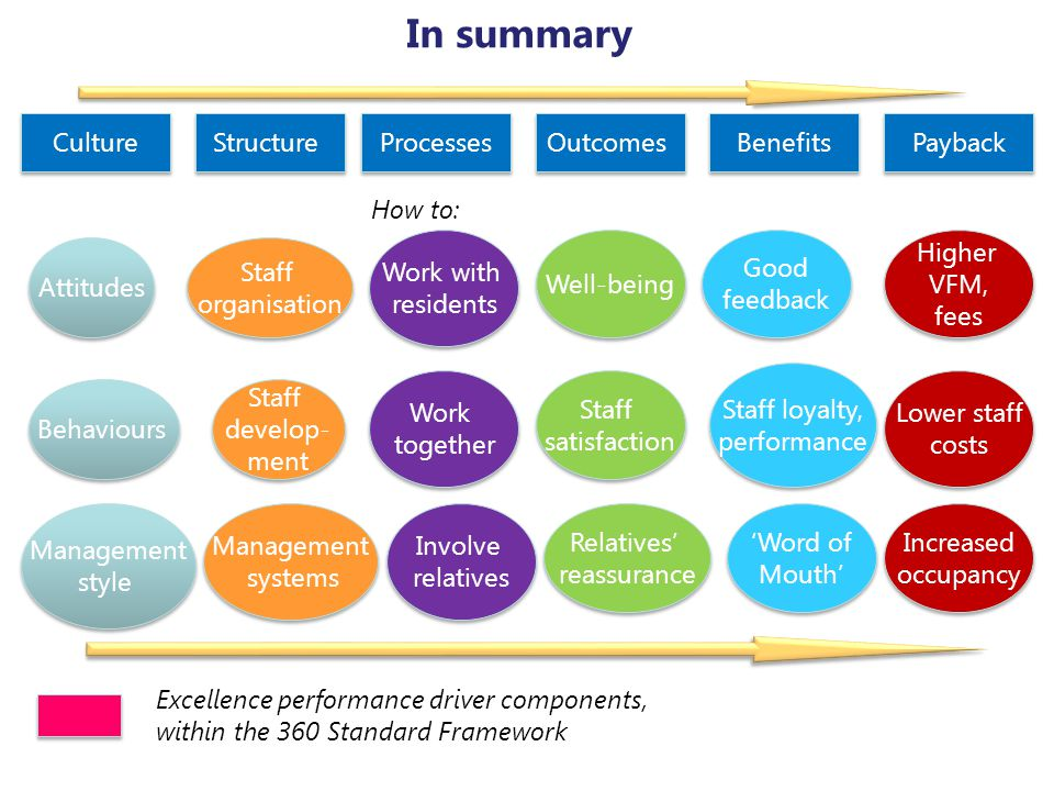 In summary Culture Structure Processes Outcomes Benefits Payback Staff organisation Staff organisation Staff develop- ment Staff develop- ment Managem