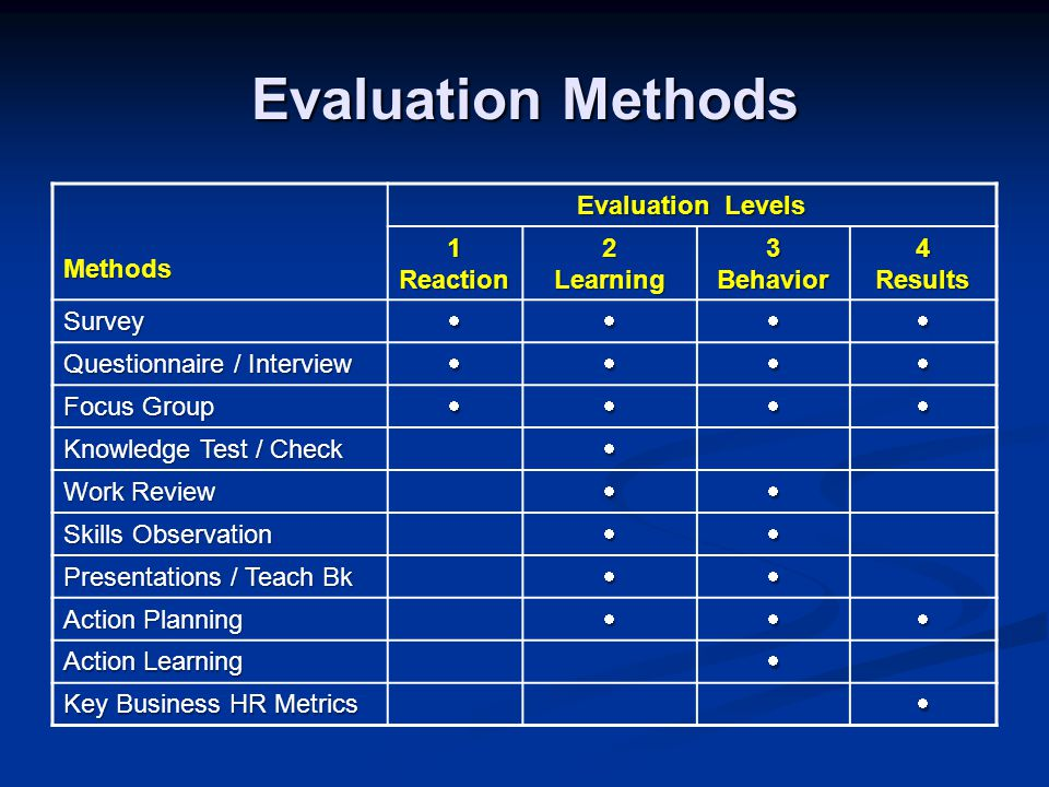 Evaluation Methods Methods Evaluation Levels 1Reaction2Learning3Behavior4Results Survey Questionnaire / Interview  Focus Group  Knowledge Test / Check  Work Review  Skills Observation  Presentations / Teach Bk  Action Planning  Action Learning  Key Business HR Metrics 