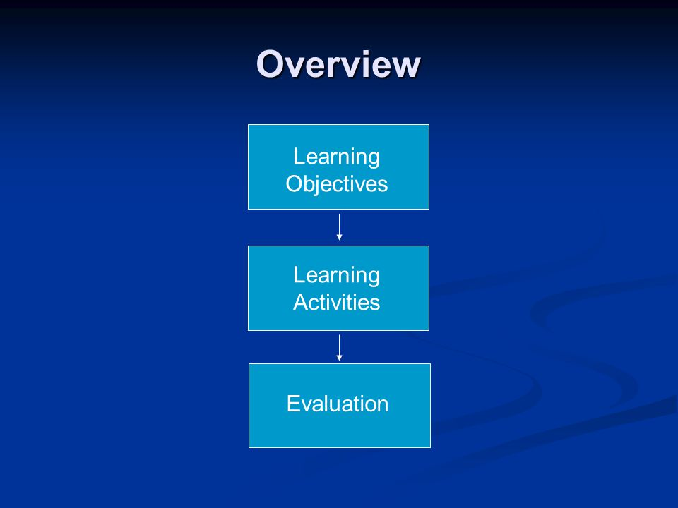 Overview Learning Objectives Learning Activities Evaluation