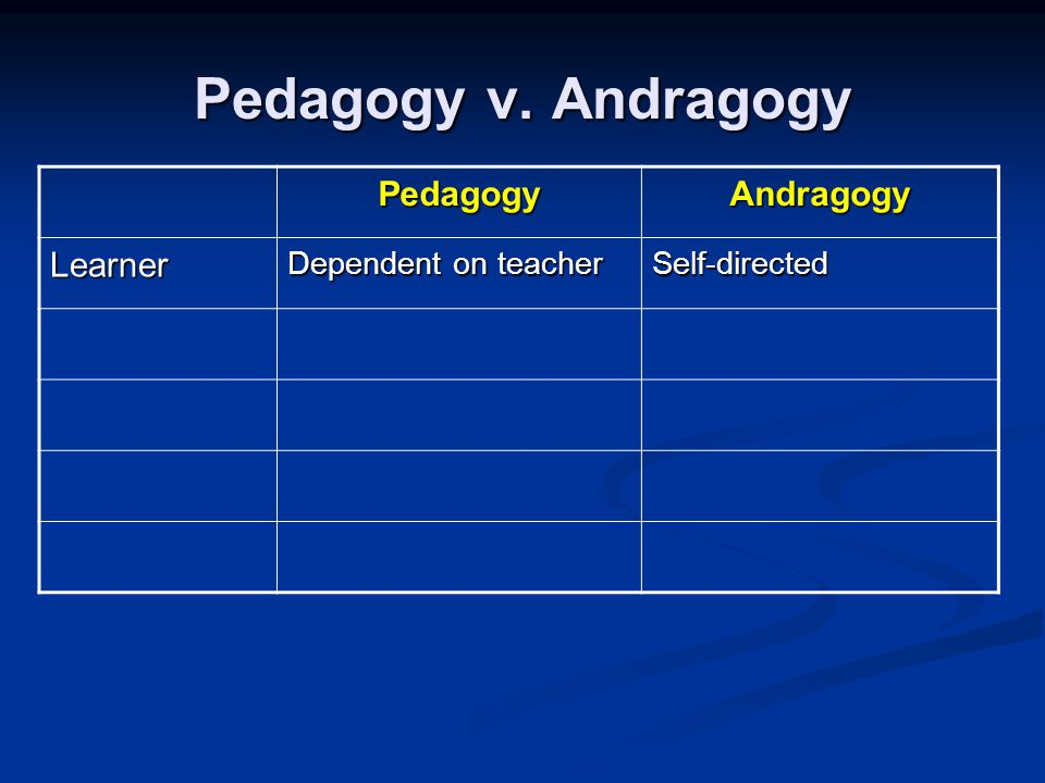 Pedagogy v. Andragogy PedagogyAndragogy Learner Dependent on teacher Self-directed