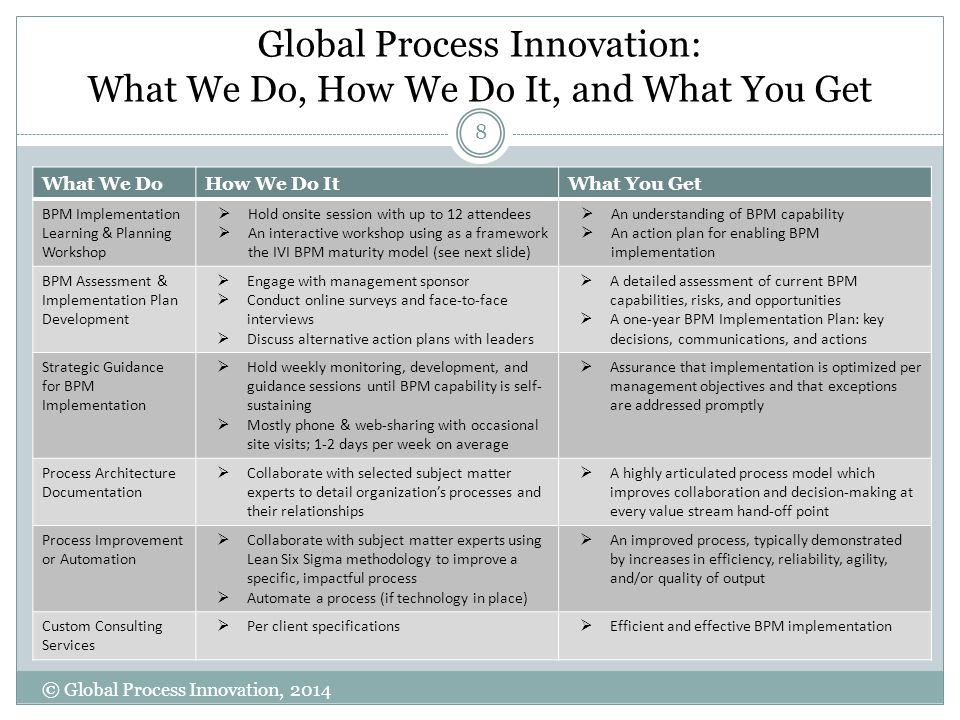 Global Process Innovation: What We Do, How We Do It, and What You Get 8 © Global Process Innovation, 2014 What We DoHow We Do ItWhat You Get BPM Imple