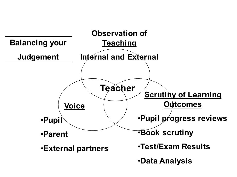 Observation of Teaching Internal and External Scrutiny of Learning Outcomes Pupil progress reviews Book scrutiny Test/Exam Results Data Analysis Voice Pupil Parent External partners Teacher Balancing your Judgement