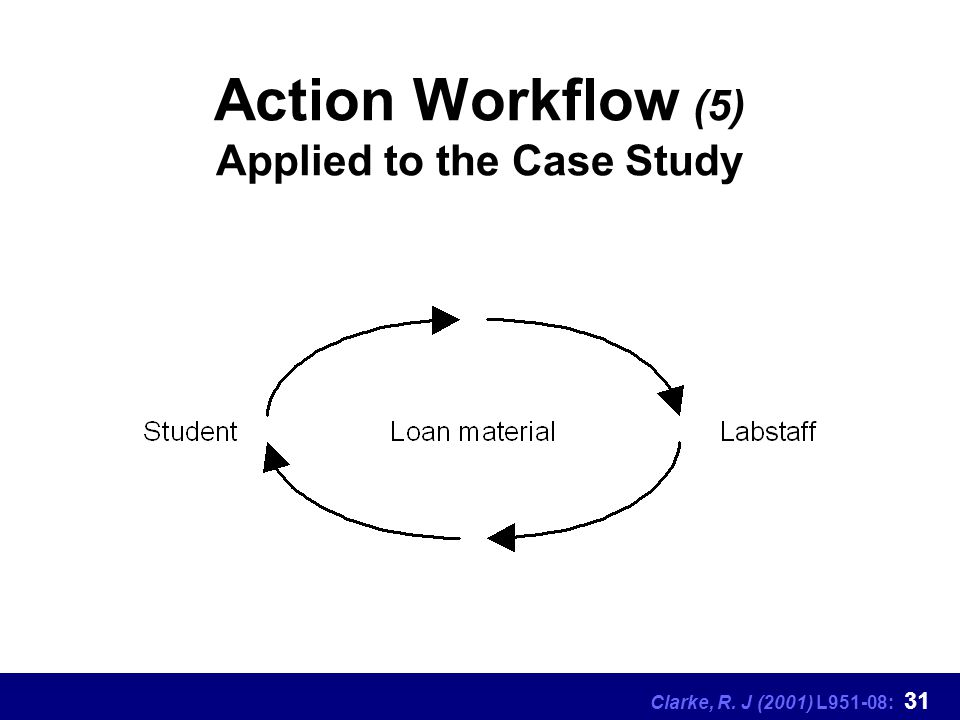 Clarke, R. J (2001) L951-08: 31 Action Workflow (5) Applied to the Case Study