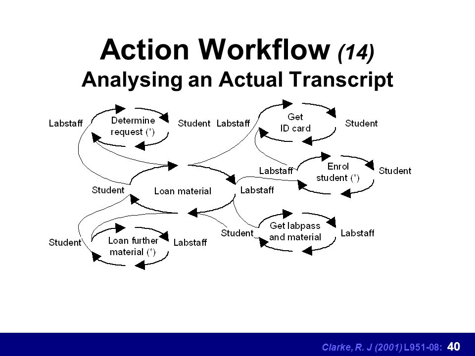 Clarke, R. J (2001) L951-08: 40 Action Workflow (14) Analysing an Actual Transcript