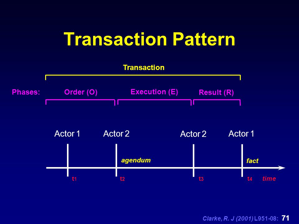 Clarke, R. J (2001) L951-08: 71 Transaction Pattern Actor 1 Actor 2 Actor 1 t1t1 t2t2 t3t3 t4t4 fact agendum time Order (O) Execution (E) Result (R) P