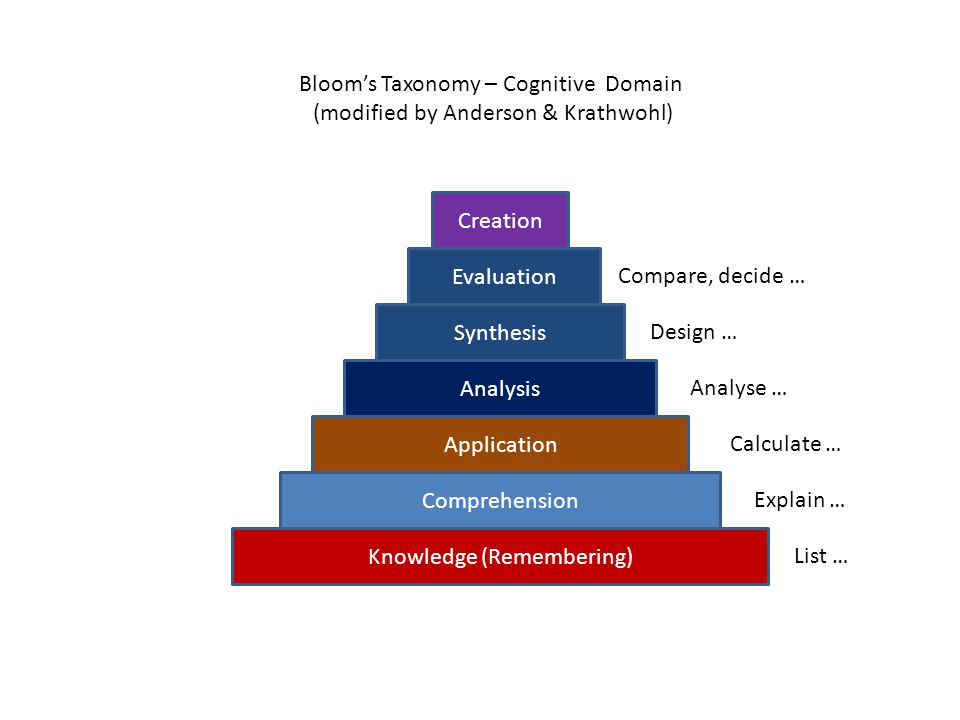 Creation Synthesis Analysis Comprehension Application Knowledge (Remembering) Bloom's Taxonomy – Cognitive Domain (modified by Anderson & Krathwohl) E
